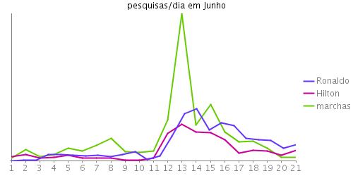 """Gráfico das pesquisas/dia durante Junho por """"marchas"""", """"Ronaldo"""" e """"Hilton"""""""