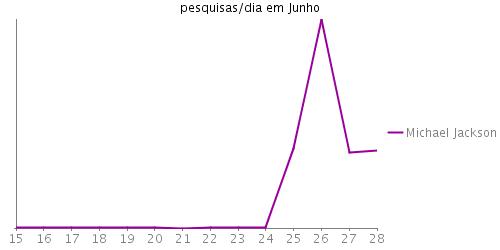 """Gráfico das pesquisas por dia durante o mês de Junho por """"Michael Jackson""""."""