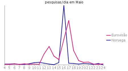 Gráfico das pesquisas por dia durante o mês de Maio por eurovisão e noruega