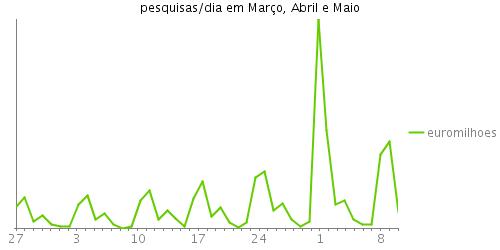 Gráfico das pesquisas/dia por euromilhões durante os meses de Março, Abril e Maio